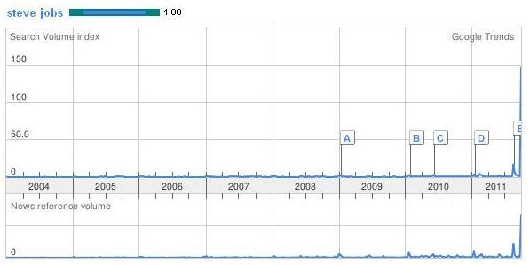 Steve Jobs w Google Trends