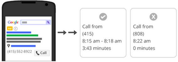 Zliczanie konwersji z połączeń w AdWords