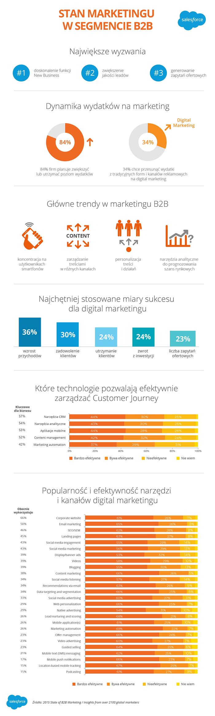Stan marketingu w segmencie B2B 2015