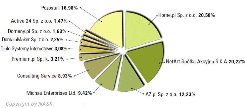 Najpopularniejsi rejestratorzy domen