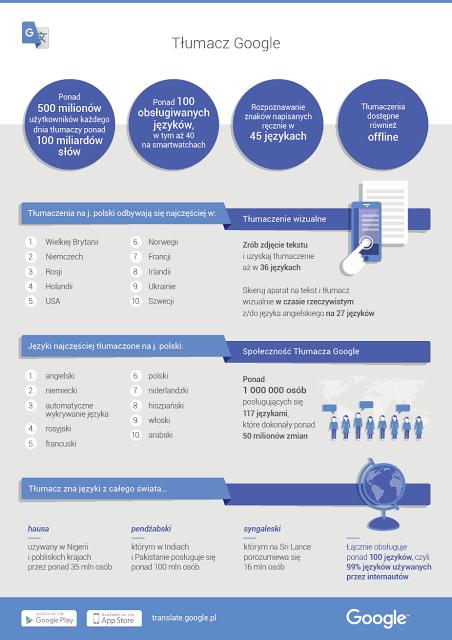 Tłumacz Google_infografika