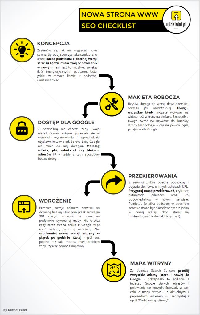 Wdrożenie nowej wersji strony internetowej krok po kroku – infografika