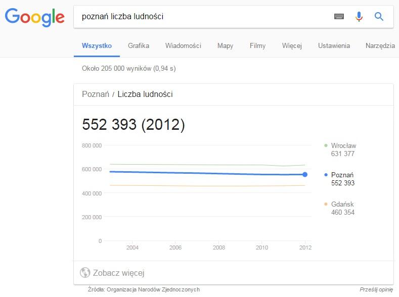 Dane statystyczne w Google - liczba ludności