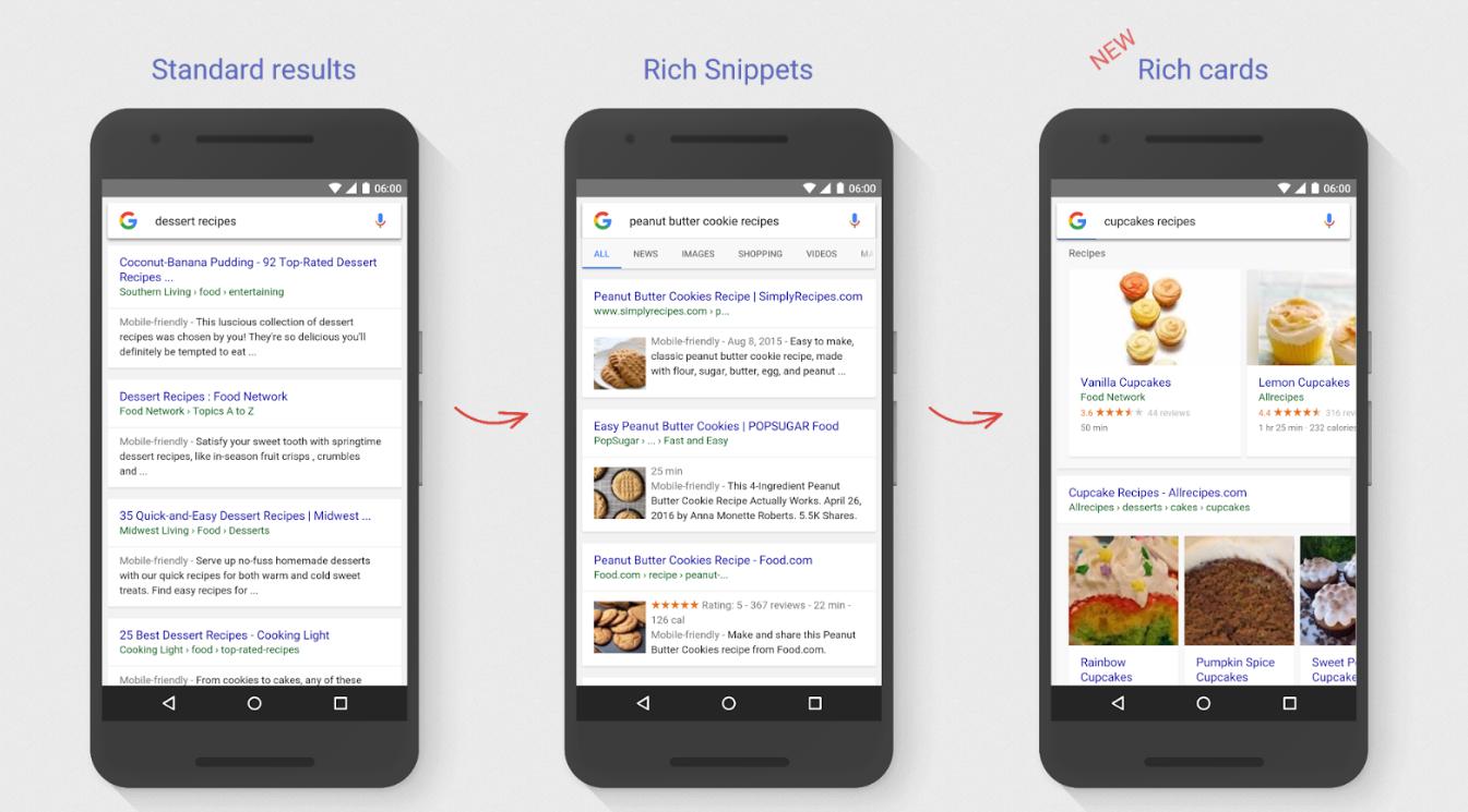 Standardowe wyniki wyszukiwania, Rich Snippets i Rich Cards