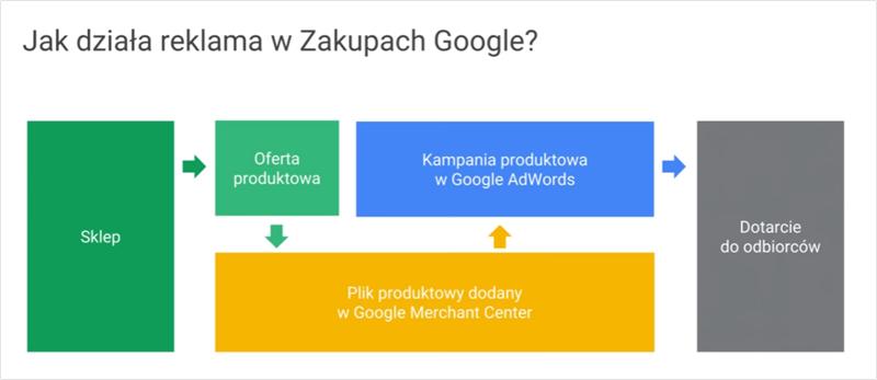 Reklama produktowa - Zakupy Google