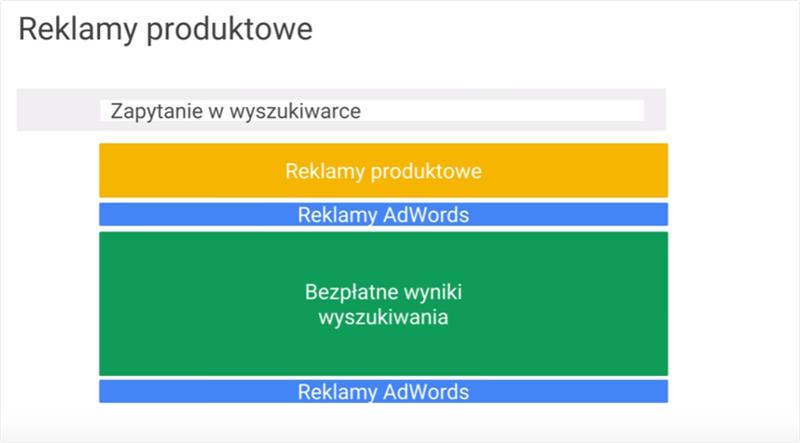 Reklamy produktowe w wynikach wyszukiwania Google