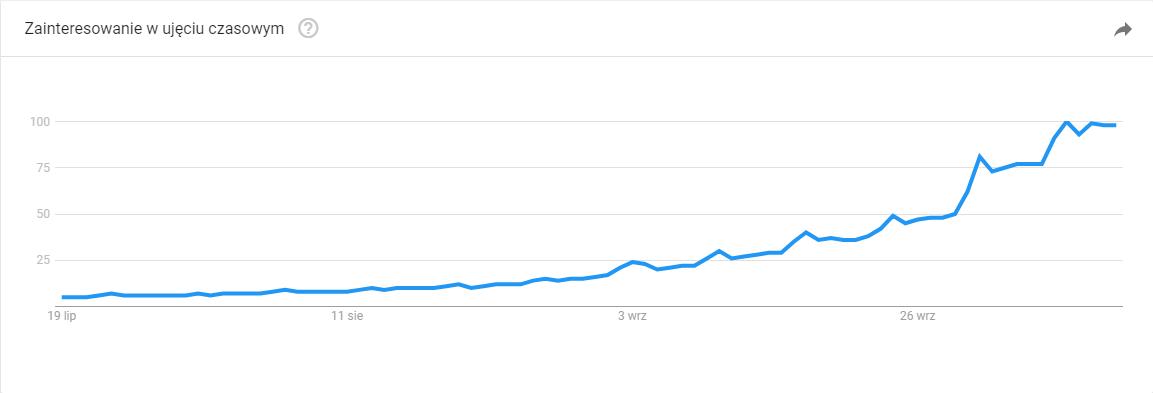 Rosnąca liczba zapytań o święto Halloween w Google