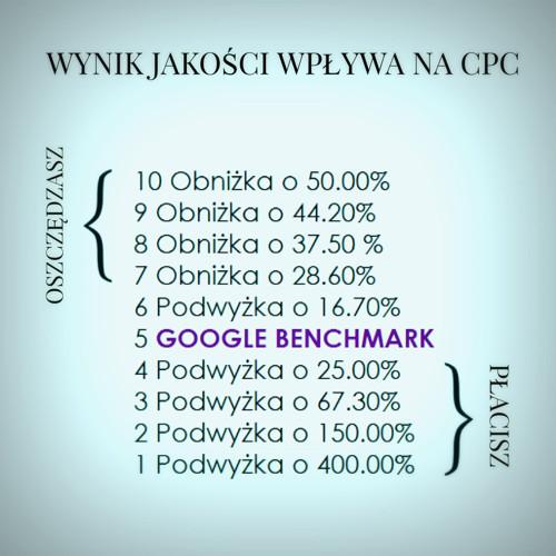 Wynik Jakości Google AdWords a CPC