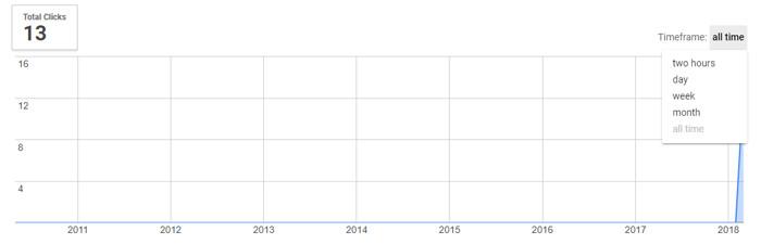 Podgląd statystyk goo.gl