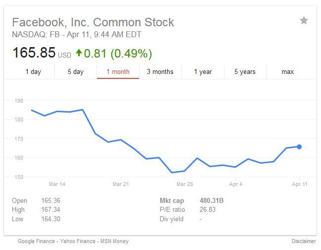 Wartość akcji Facebook po aferze Cambridge Analytica