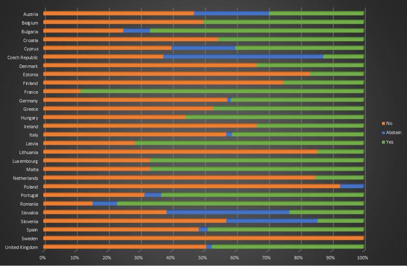 Wyniki głosowania nad podatkiem od linków