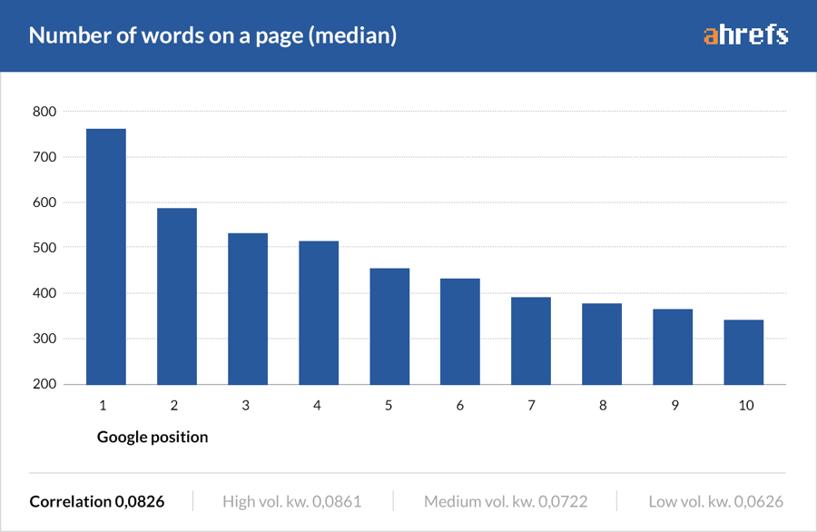 Ilość słów kluczowych na stronie a pozycje