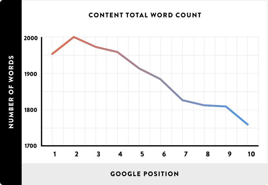 Liczba słów kluczowych na stronie a pozycje fraz