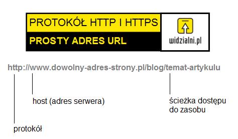 Budowa adresu URL - przykład