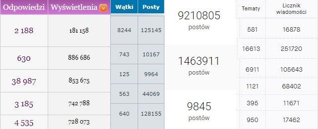 Popularność postów na forach tematycznych