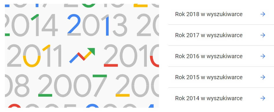 Popularność w Google w poszczególnych latach