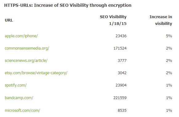 Wyniki badania wpływu https na SEO - Searchmetrics