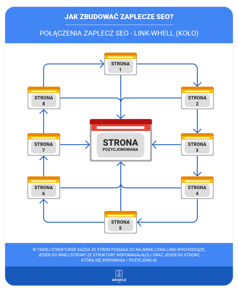 Połączenia zaplecz SEO - link-wheel