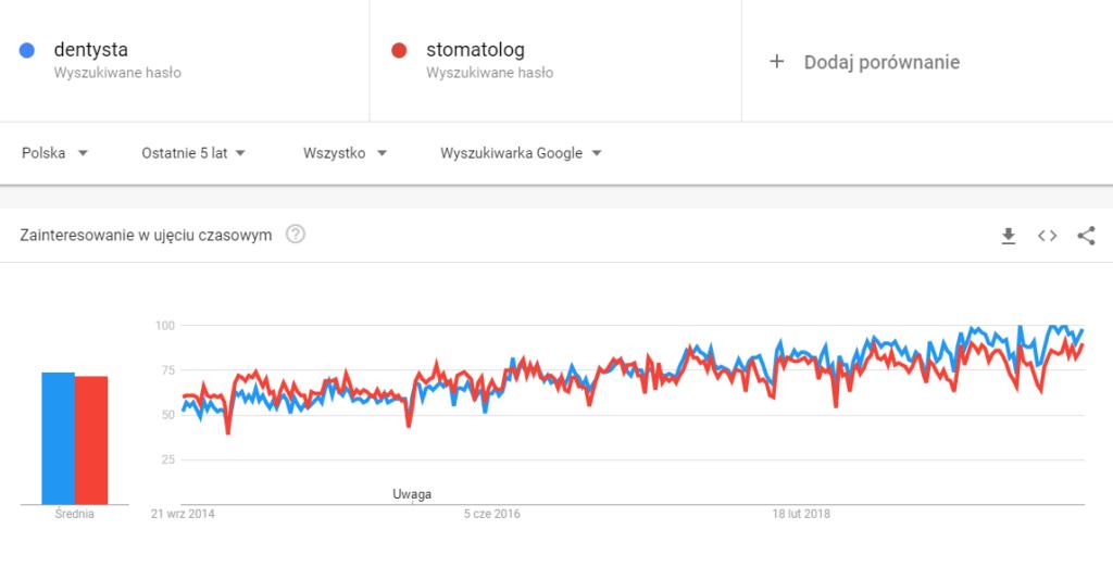 """Porównanie w Google Trends - hasła """"dentysta"""" i """"stomatolog"""""""