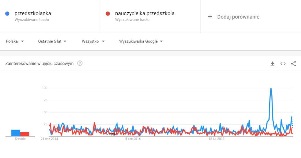 """Porównanie w Google Trends - """"przedszkolanka"""" i """"nauczycielka przedszkola"""""""
