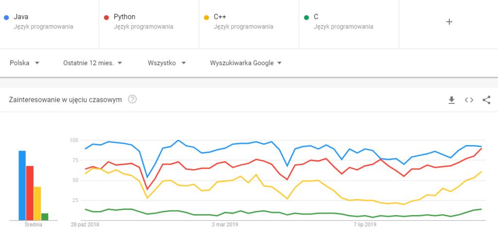 Popularność języków programowania w Google