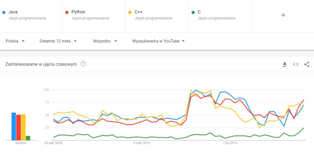 Popularność języków programowania w YouTube