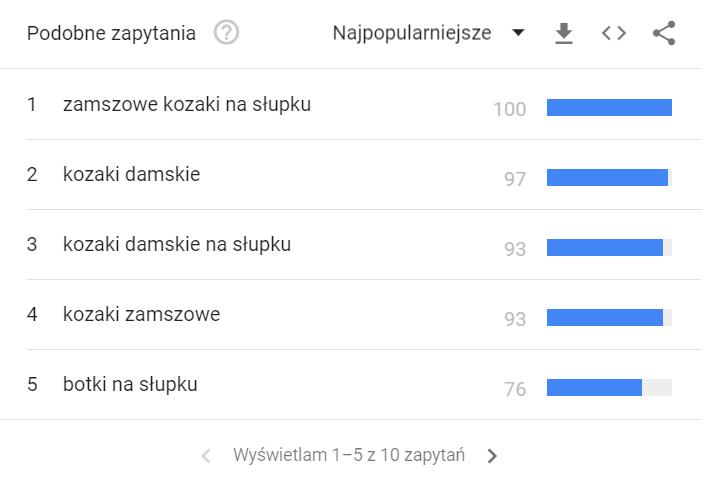 Google Trends - podobne zapytania