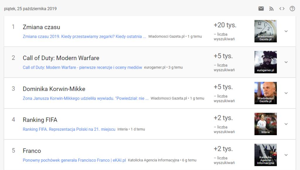 Google Trends - Wyszukiwania zyskujące popularność