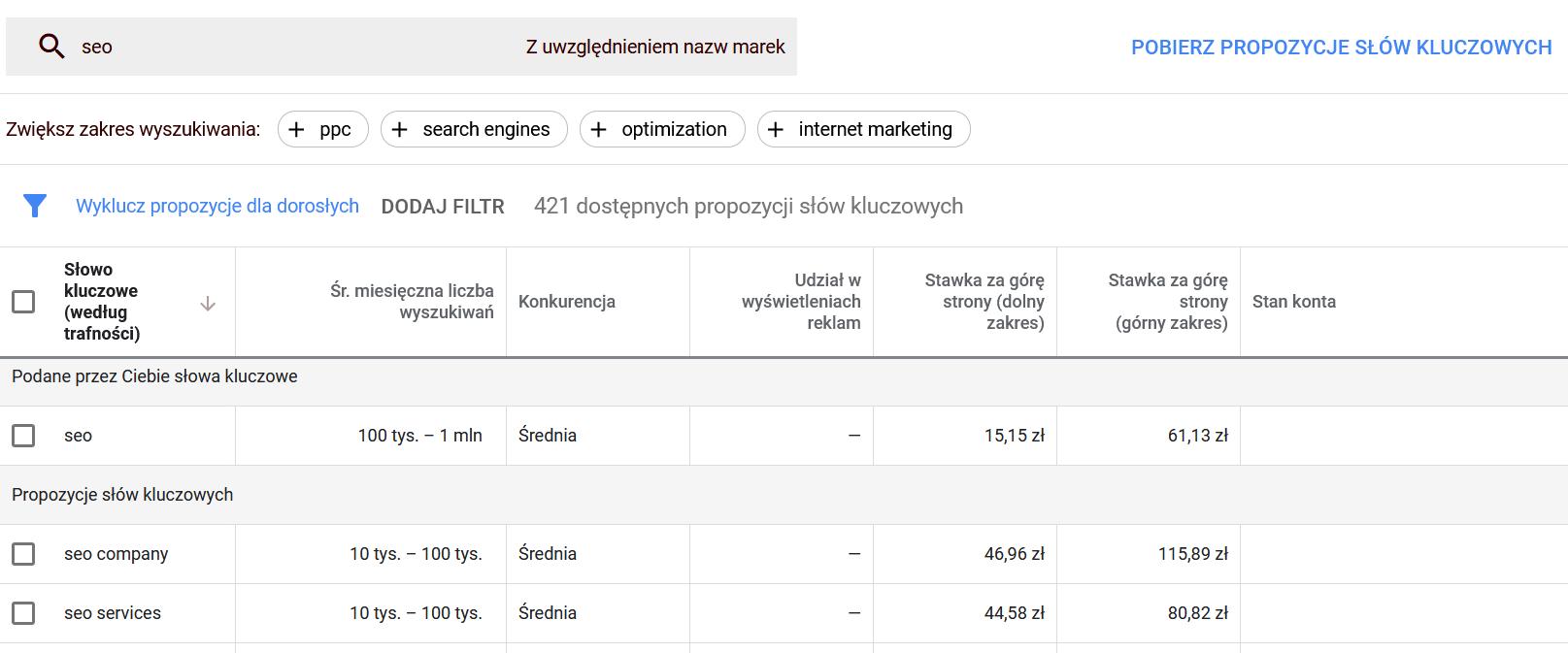 Google Keyword Planner - analiza