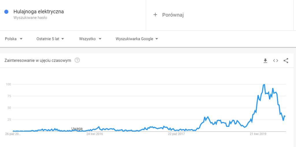 Google Trends - hulajnoga elektryczna