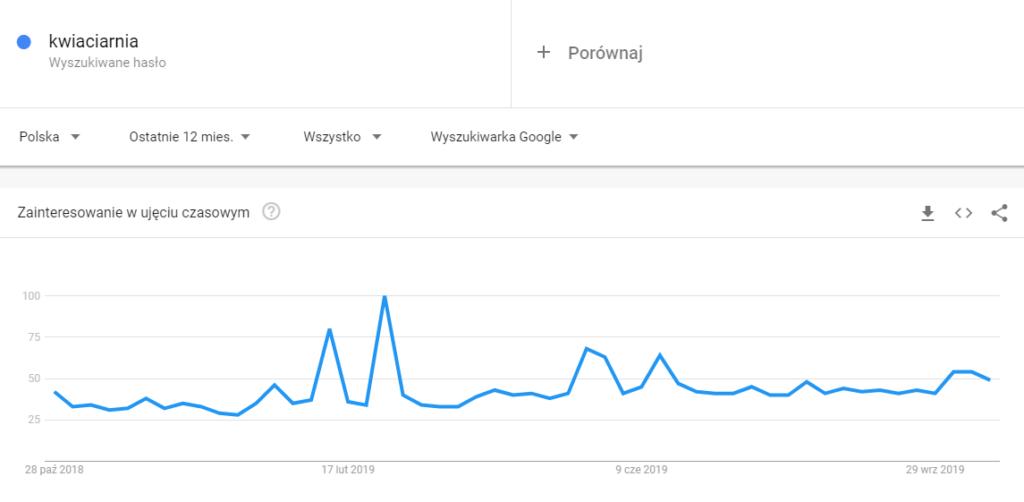 Google Trends - kwiaciarnia