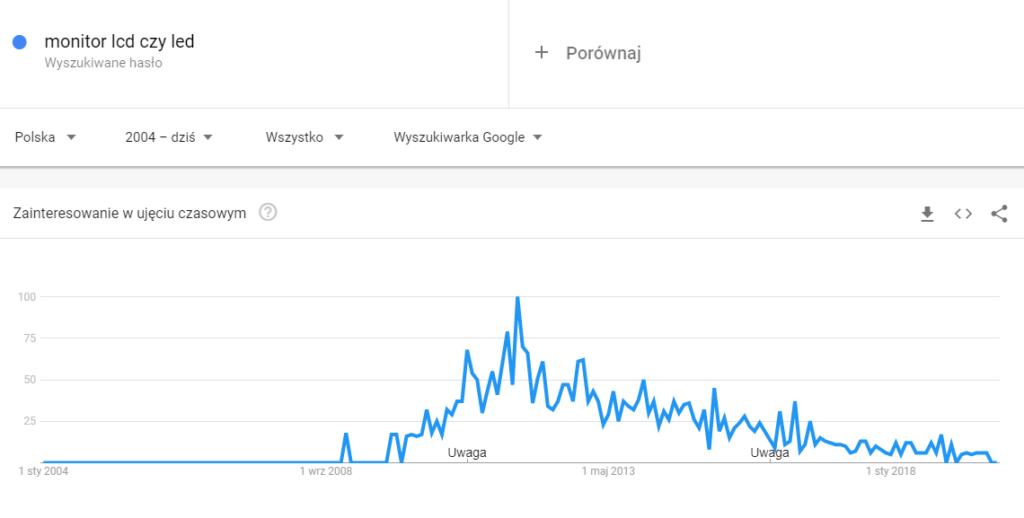 """Google Trends - hasło poradnikowe """"monitor lcd czy led"""""""