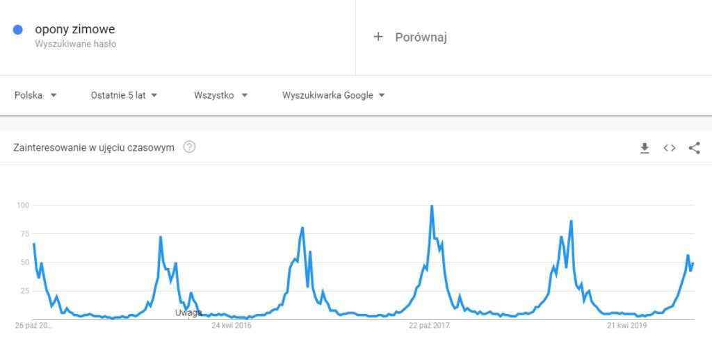 """Google Trends - hasło """"opony zimowe"""""""