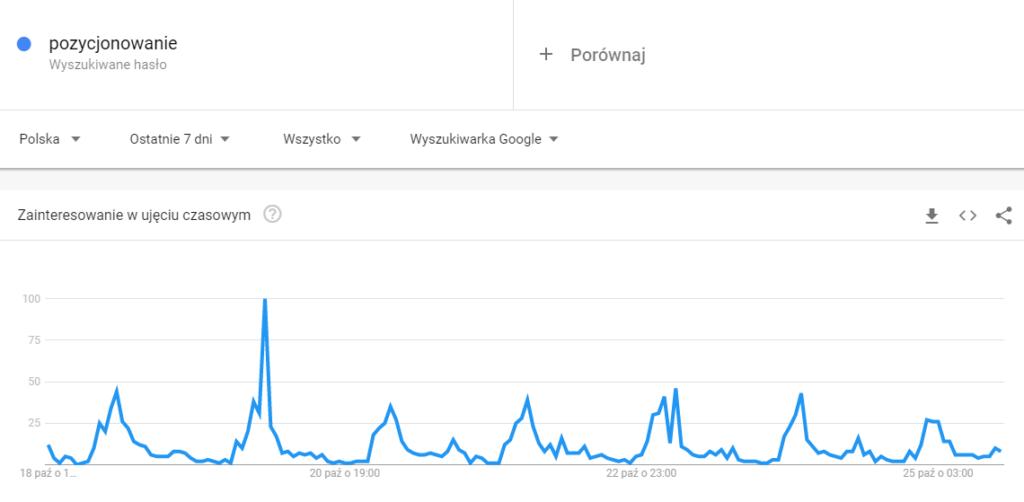 """Google Trends - hasło """"pozycjonowanie"""" - zakres: 7 dni"""