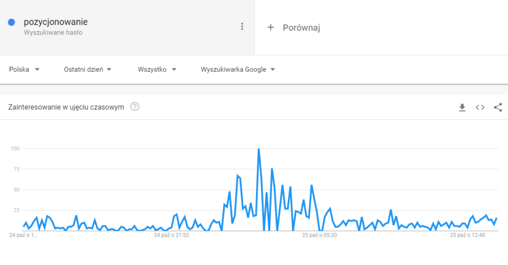 """Google Trends - hasło """"pozycjonowanie"""" - zakres: 1 dzień"""