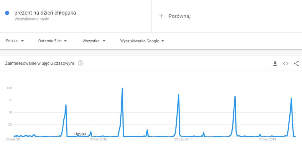 """Google Trends - hasło """"prezent na dzień chłopaka"""""""