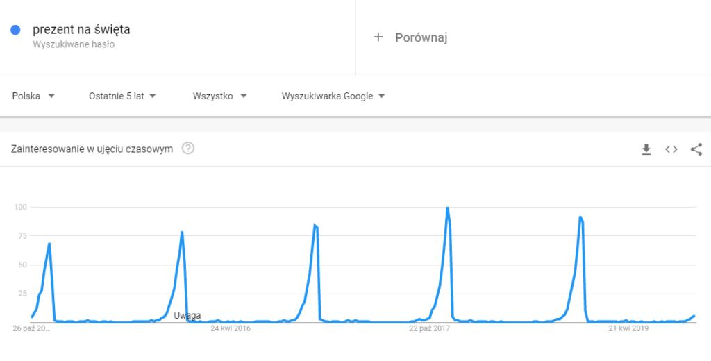 """Google Trends - hasło """"prezent na święta"""""""