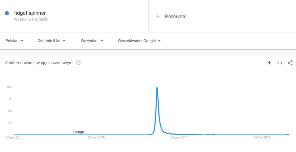 "Google Trends - hasło ""fidget spinner"""
