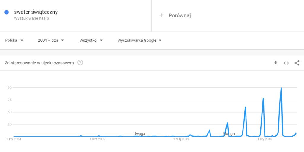 """Google Trends - hasło """"sweter świąteczny"""""""