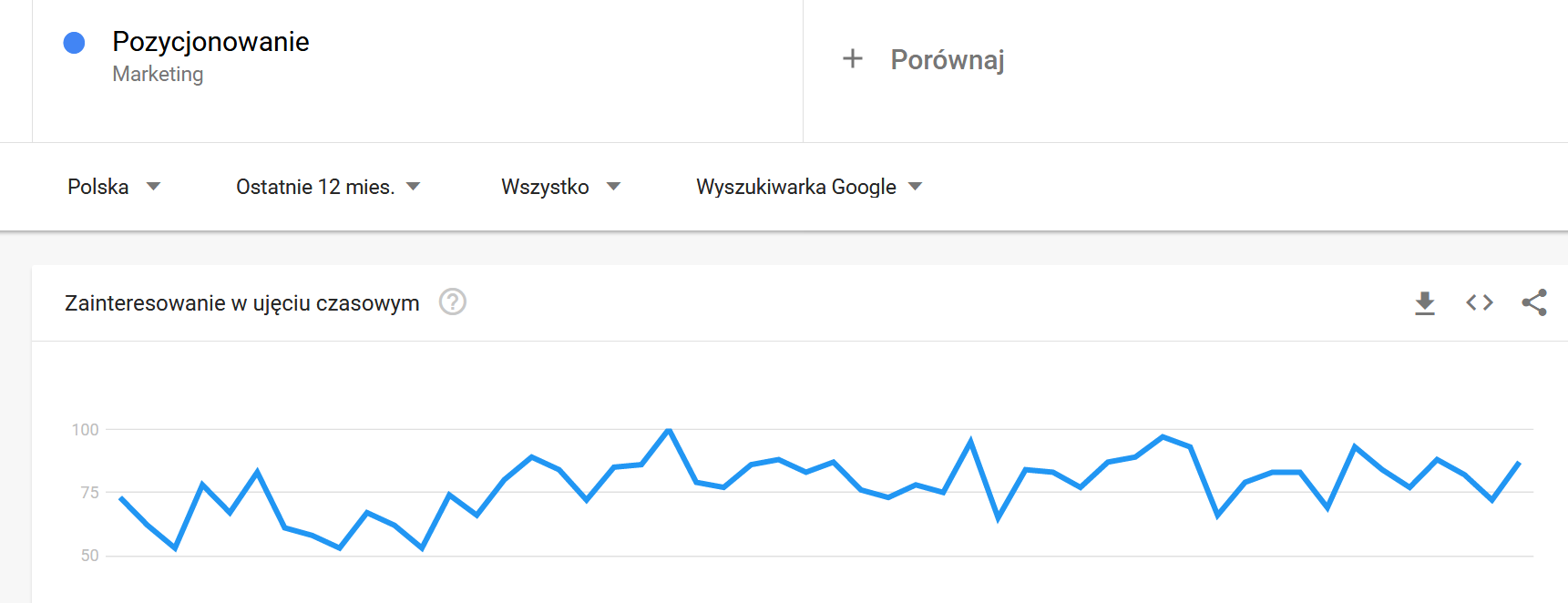 Google trends - analiza słów