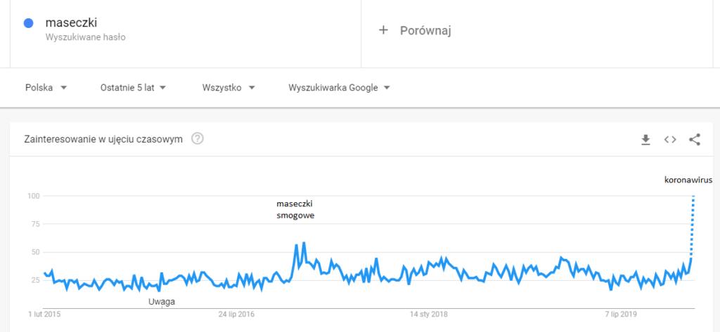 Zainteresowanie frazą maseczki w Polsce