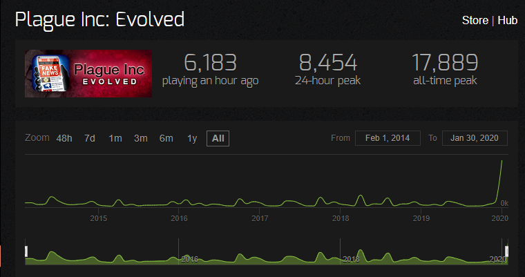 Wykres zainteresowania grą Plague Inc: Evolved