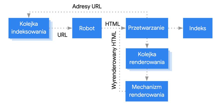 Proces indeksowania w Google - schemat