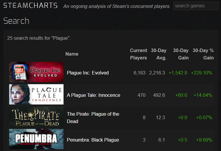 Najpopularniejsze gry zawierające w nazwie Plague