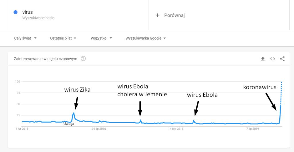 Zainteresowanie frazą virus na świecie