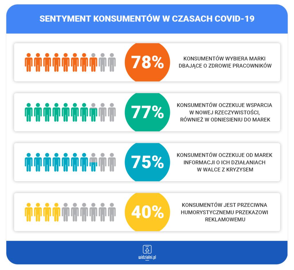 Sentyment konsumentów podczas COVID-19