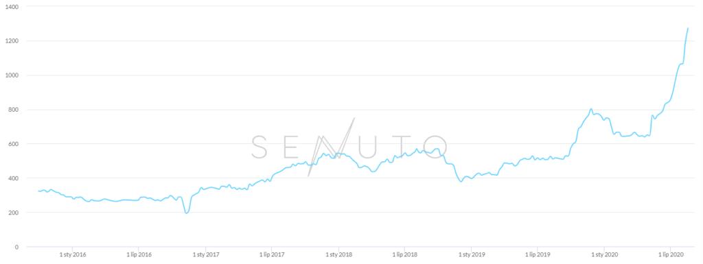 Wzrost widoczności w narzędziu SEO - Senuto