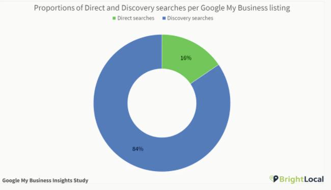 Pozycja w mapach Google - badania BrightLocal