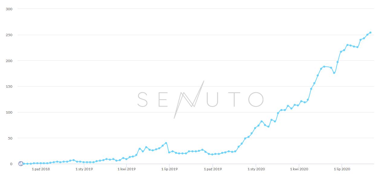 Pozycjonowanie sklepu online - Senuto