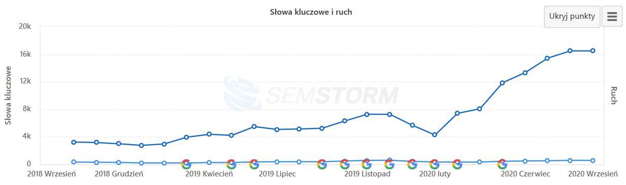 Pozycjonowanie sklepu internetowego - wykres widoczności Semstorm